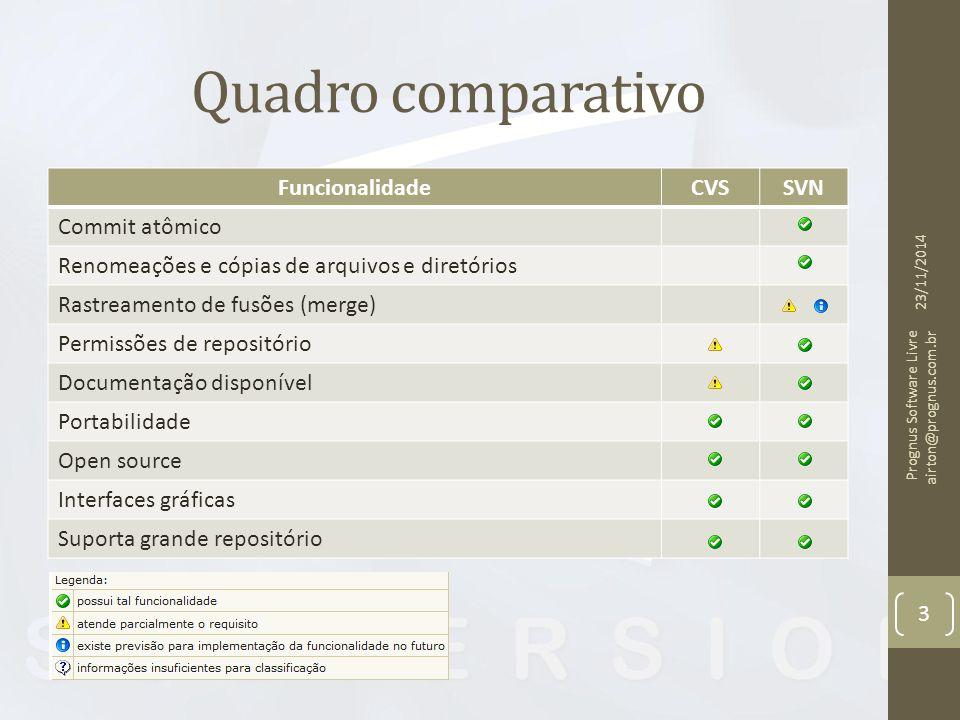 Quadro comparativo Funcionalidade CVS SVN Commit atômico
