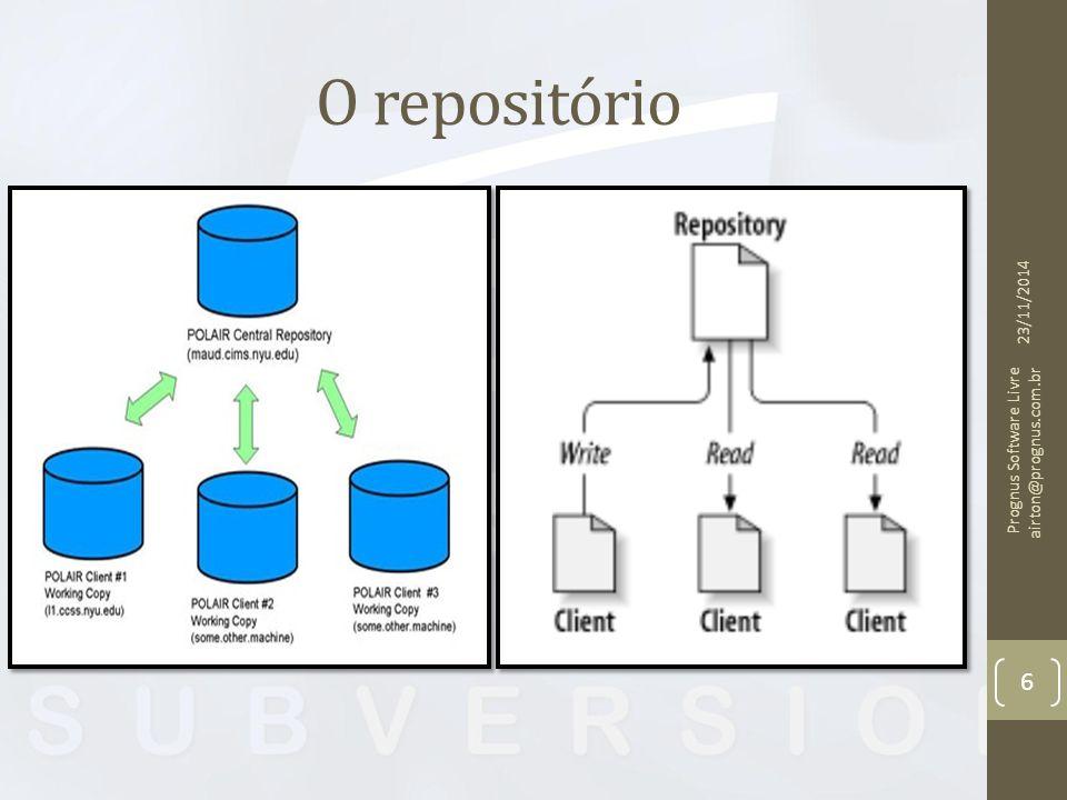 O repositório 07/04/2017 Prognus Software Livre airton@prognus.com.br