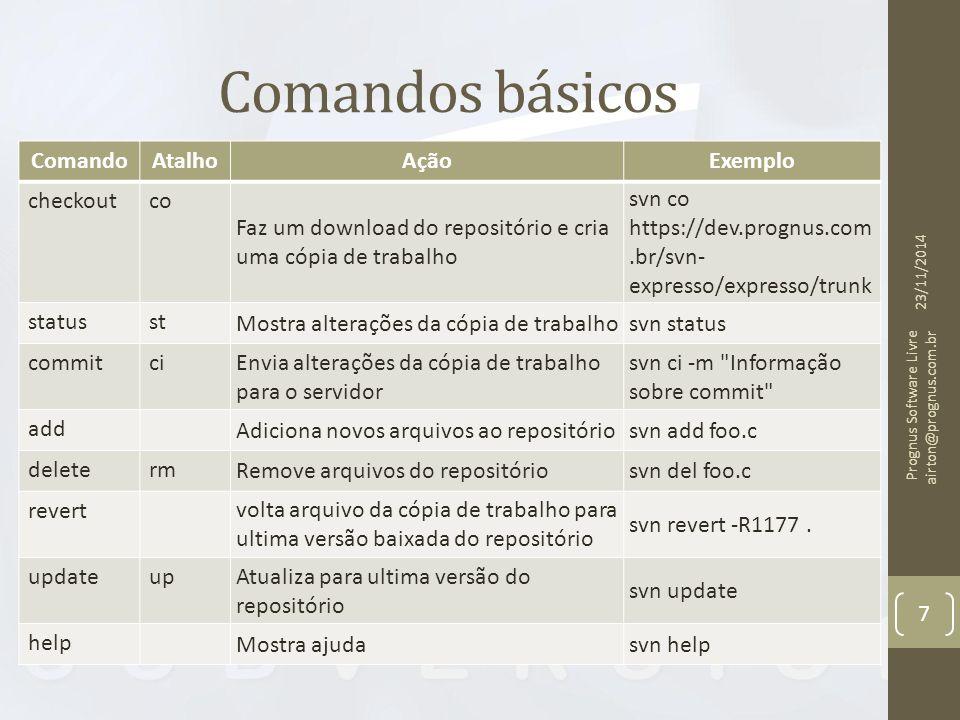 Comandos básicos Comando Atalho Ação Exemplo checkout co
