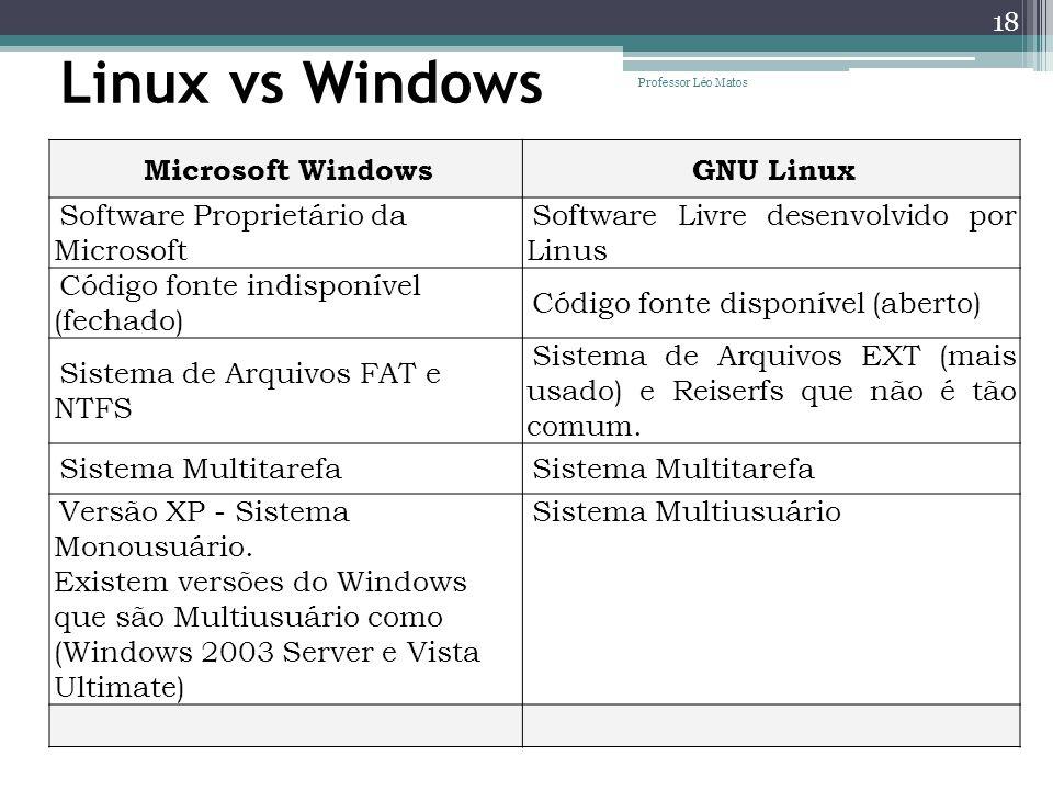 Linux vs Windows Microsoft Windows GNU Linux