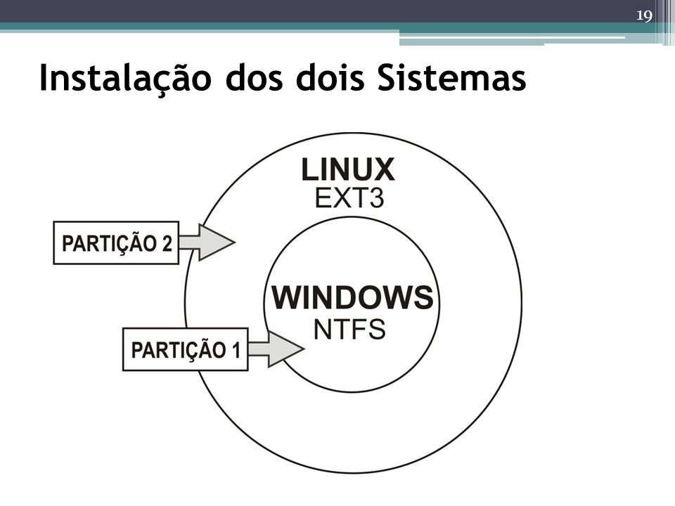 Instalação dos dois Sistemas