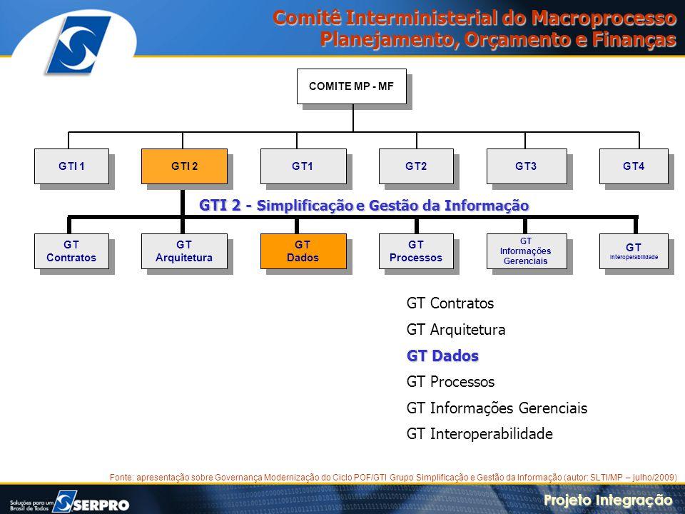 GT Interoperabilidade GT Informações Gerenciais