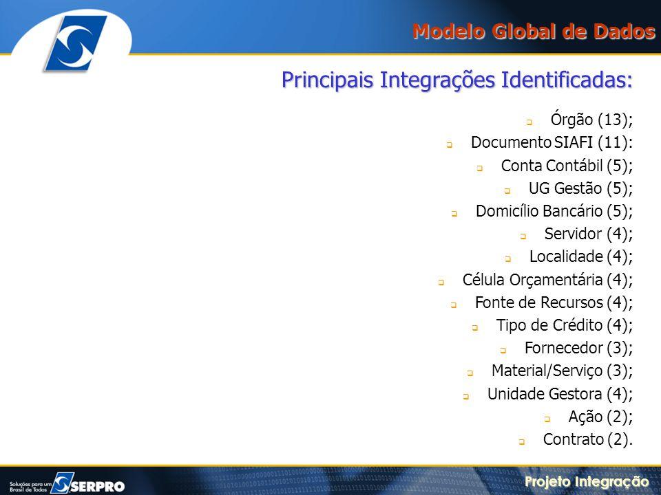 Principais Integrações Identificadas: