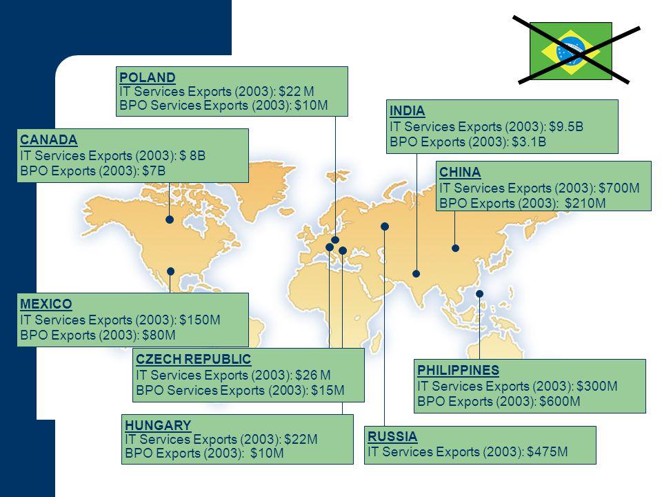 POLAND IT Services Exports (2003): $22 M. BPO Services Exports (2003): $10M. INDIA. IT Services Exports (2003): $9.5B.
