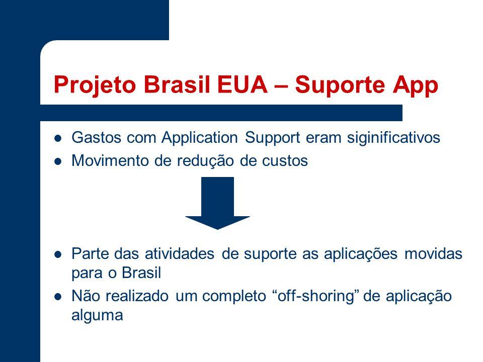 Projeto Brasil EUA – Suporte App