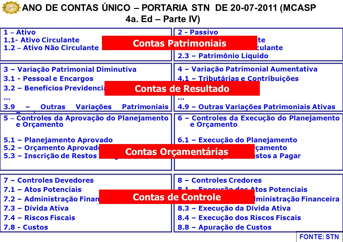 PLANO DE CONTAS ÚNICO – PORTARIA STN DE 20-07-2011 (MCASP 4a