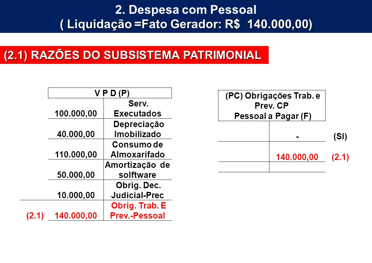 2. Despesa com Pessoal ( Liquidação =Fato Gerador: R$ 140.000,00)