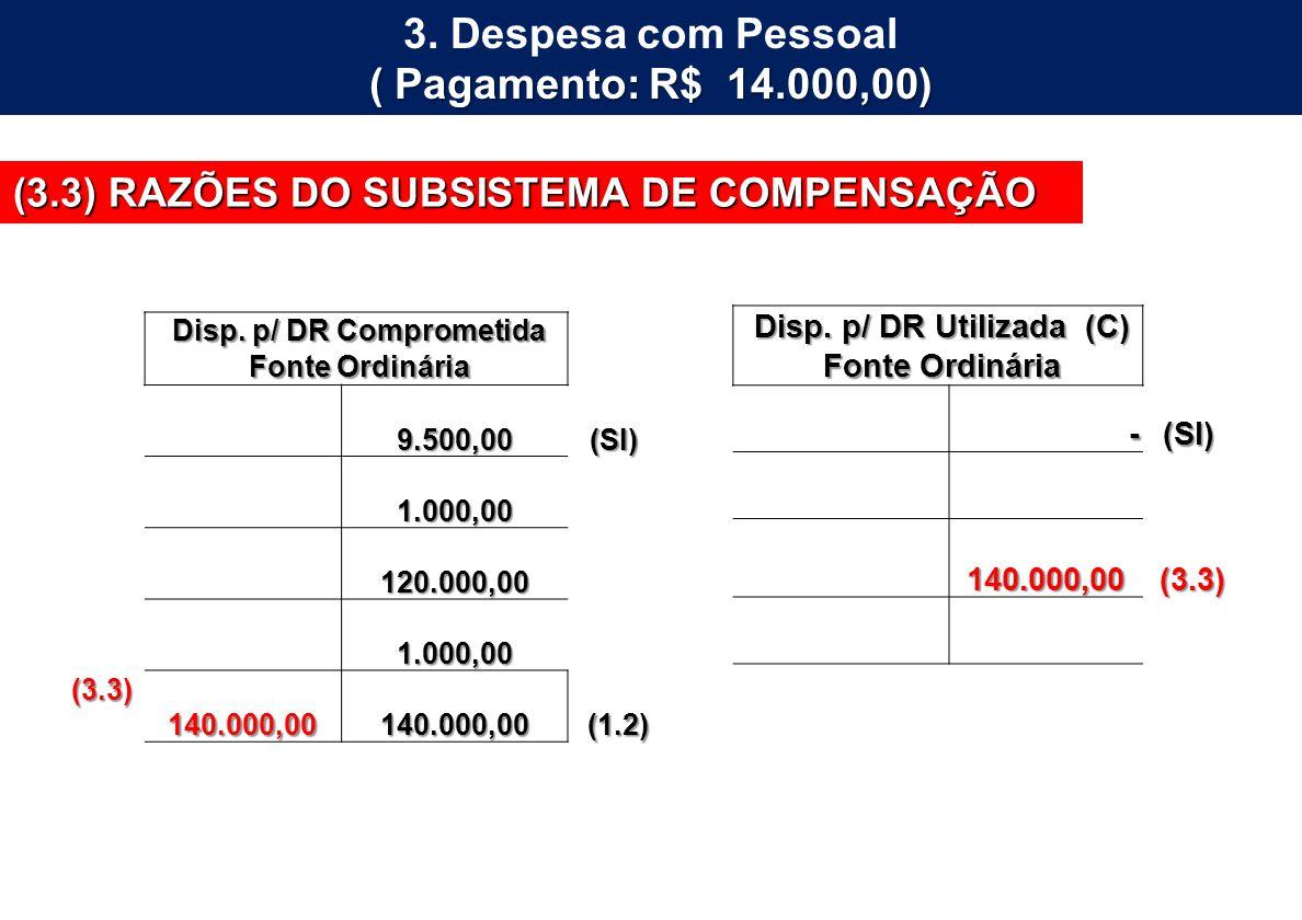 Disp. p/ DR Utilizada (C) Disp. p/ DR Comprometida