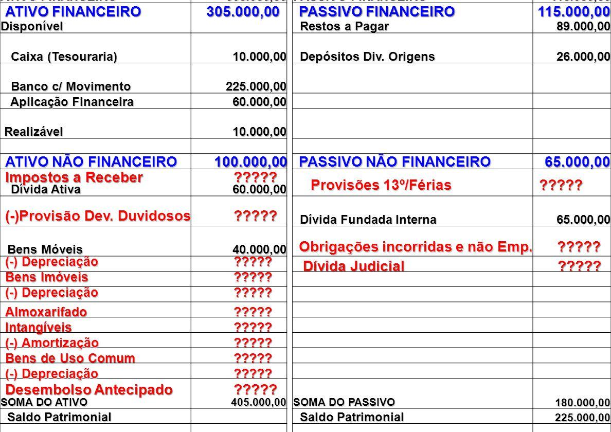 PASSIVO NÃO FINANCEIRO 65.000,00 Impostos a Receber