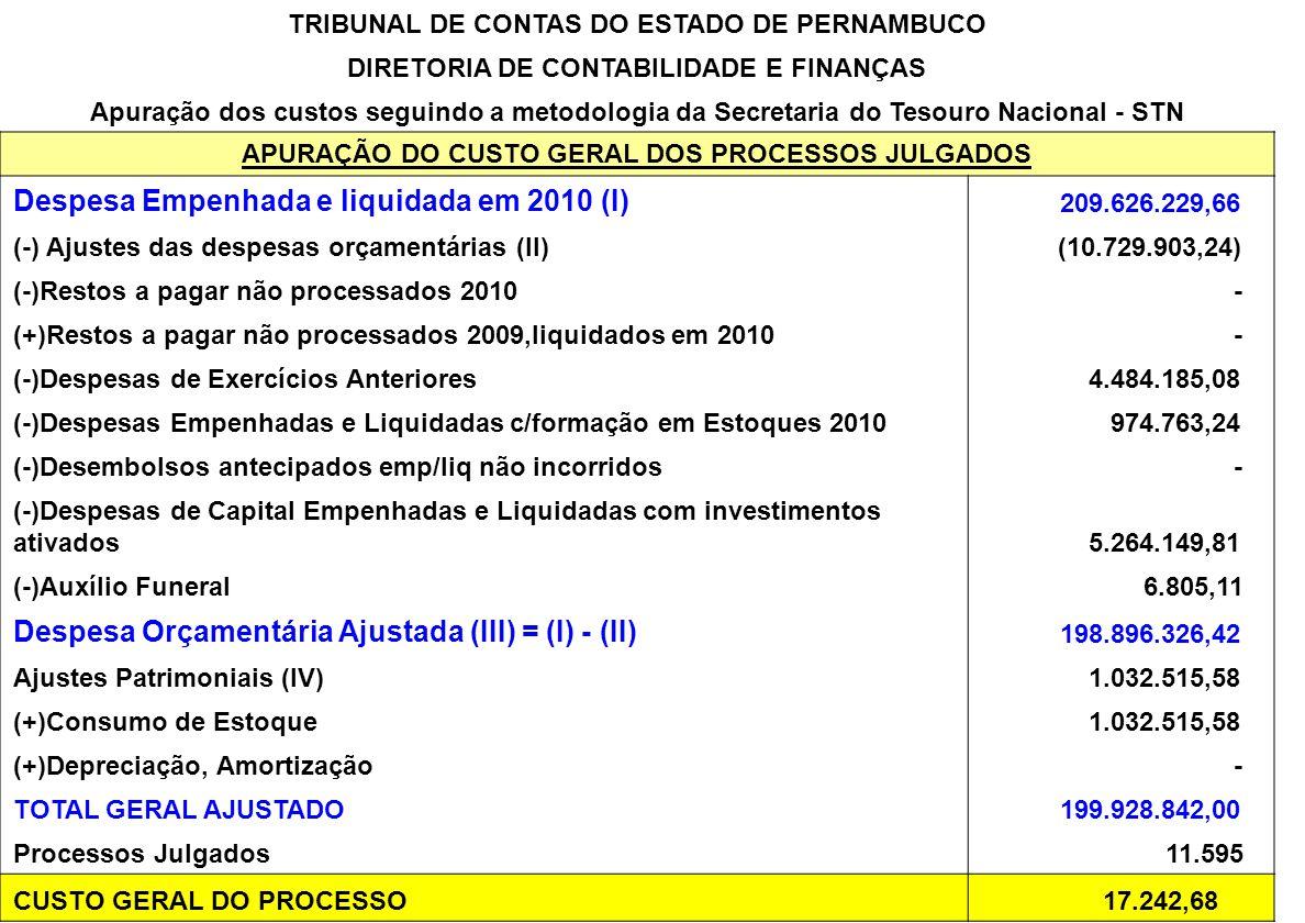 Despesa Empenhada e liquidada em 2010 (I)