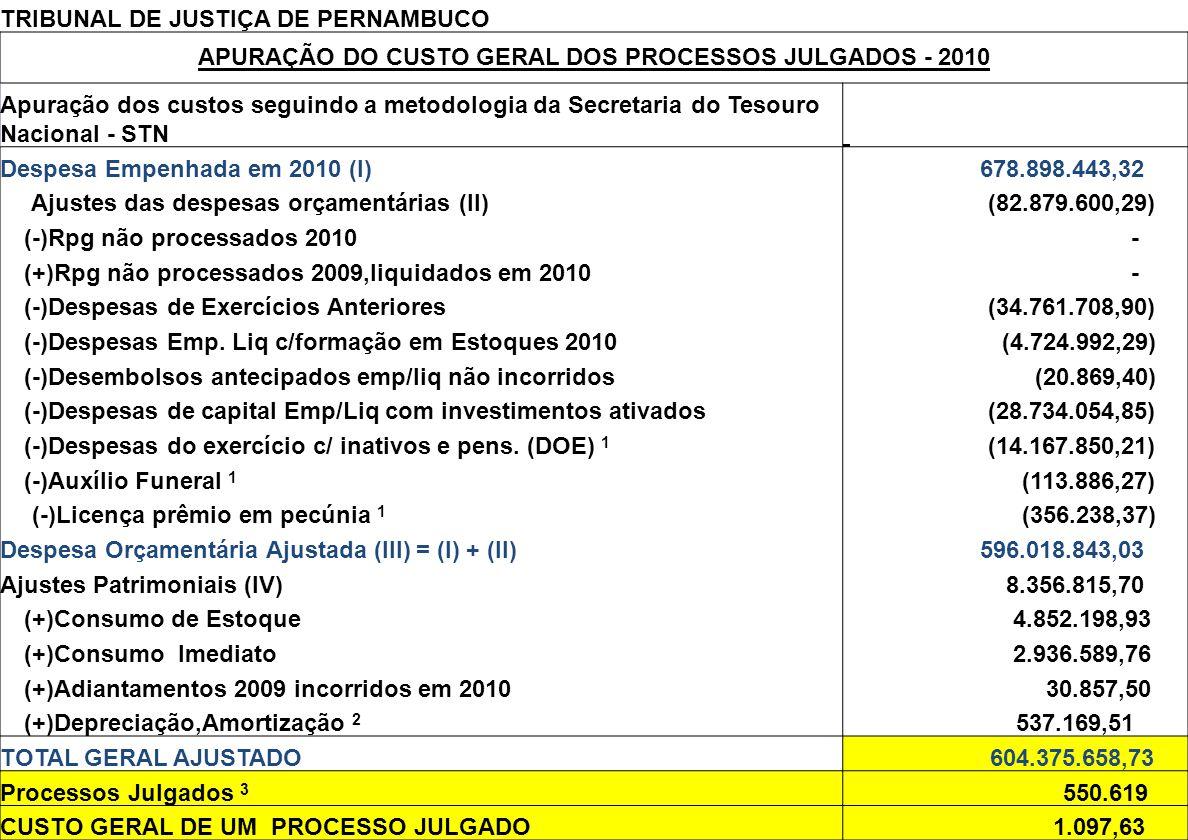 APURAÇÃO DO CUSTO GERAL DOS PROCESSOS JULGADOS - 2010