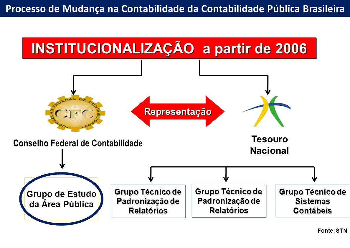 INSTITUCIONALIZAÇÃO a partir de 2006 Conselho Federal de Contabilidade