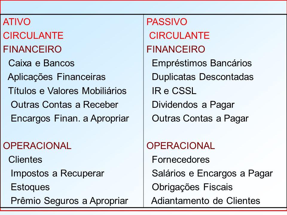 ATIVO CIRCULANTE. FINANCEIRO. Caixa e Bancos. Aplicações Financeiras. Títulos e Valores Mobiliários.