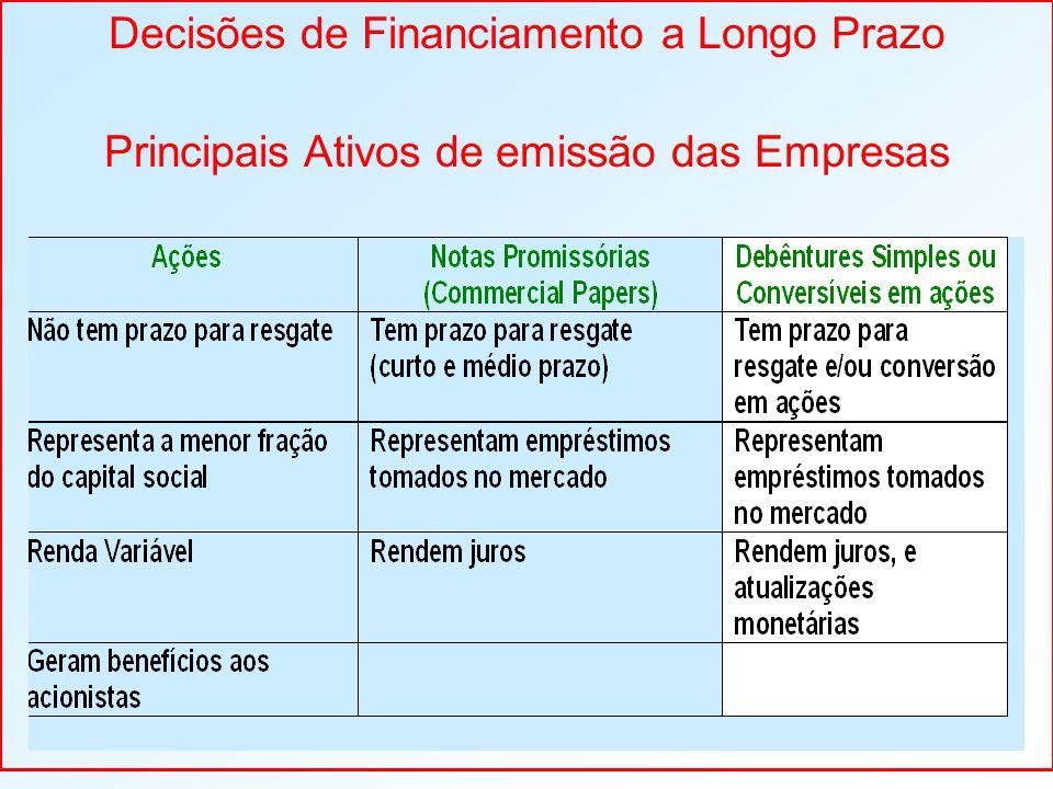 Decisões de Financiamento a Longo Prazo