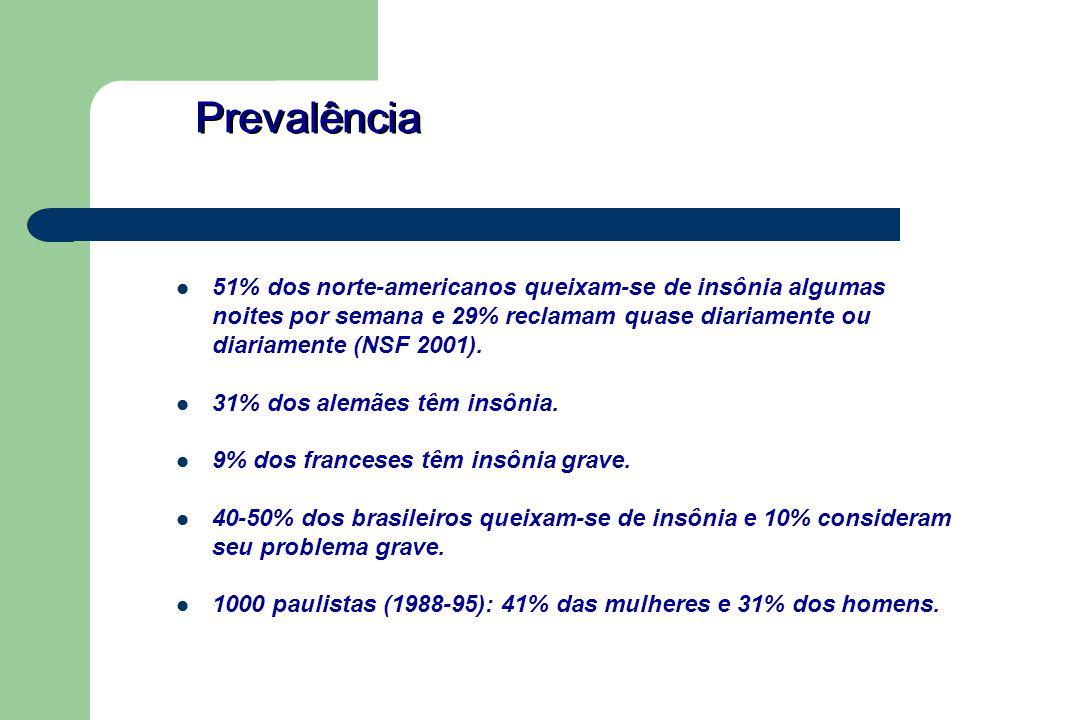 Prevalência 51% dos norte-americanos queixam-se de insônia algumas noites por semana e 29% reclamam quase diariamente ou diariamente (NSF 2001).