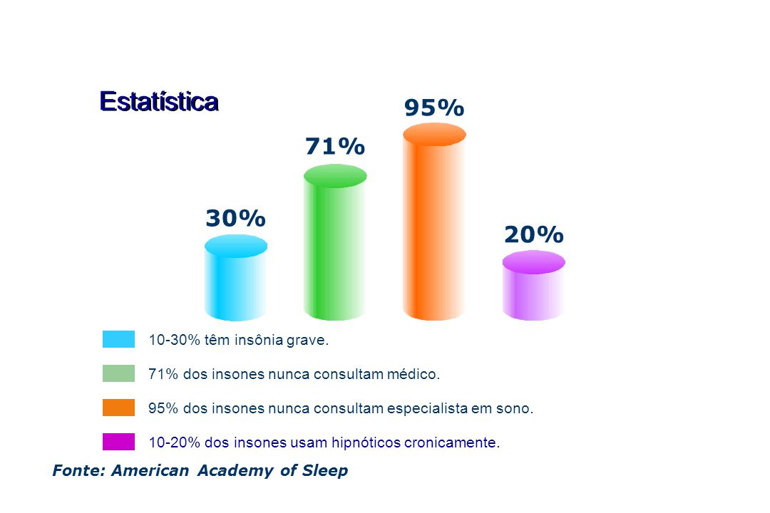 Estatística 95% 71% 30% 20% 10-30% têm insônia grave.