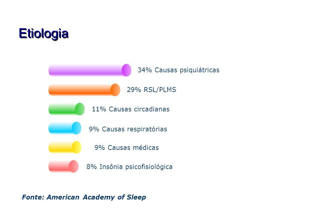 Etiologia 34% Causas psiquiátricas 29% RSL/PLMS 11% Causas circadianas