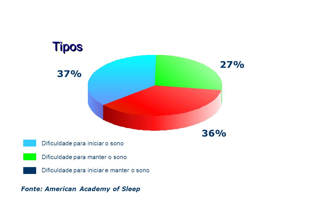 Tipos 27% 37% 36% Dificuldade para iniciar o sono