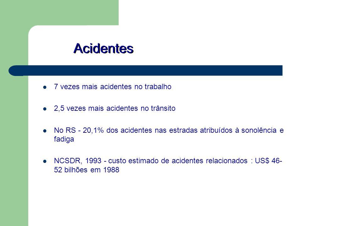 Acidentes 7 vezes mais acidentes no trabalho