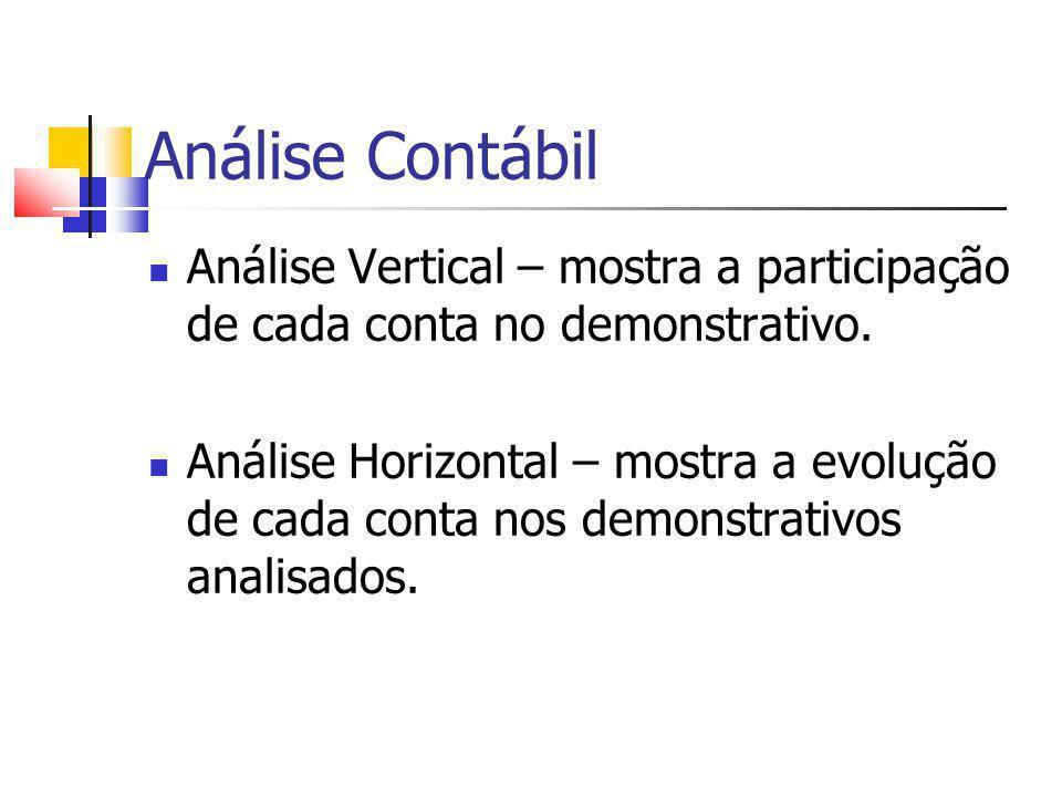 Análise Contábil Análise Vertical – mostra a participação de cada conta no demonstrativo.