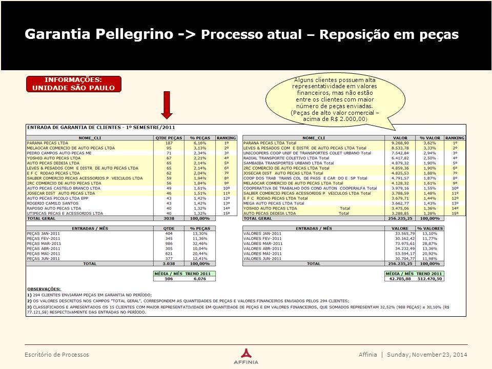 Garantia Pellegrino -> Processo atual – Reposição em peças