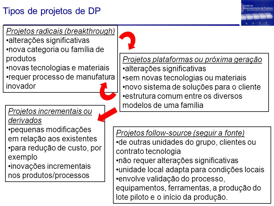 Tipos de projetos de DP Projetos radicais (breakthrough)