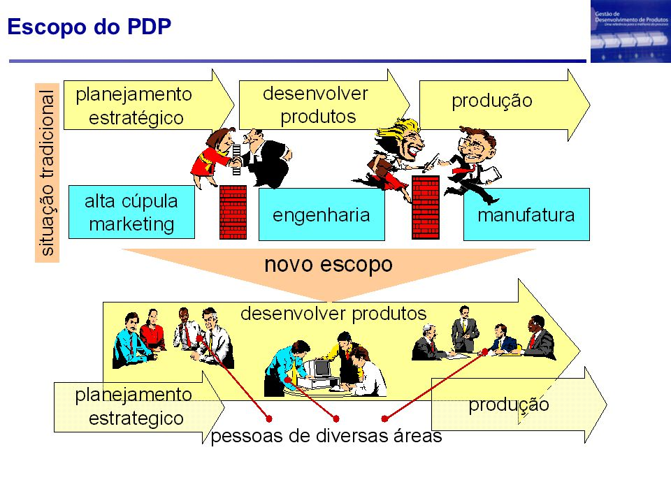 Escopo do PDP