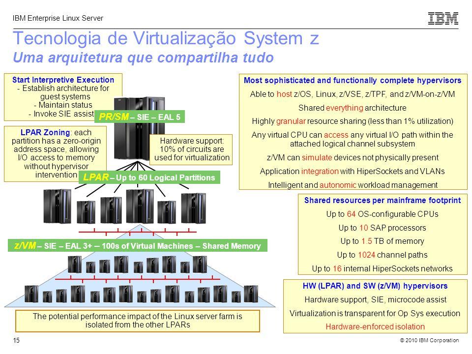 Tecnologia de Virtualização System z Uma arquitetura que compartilha tudo