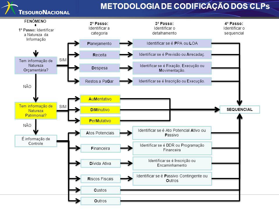 METODOLOGIA DE CODIFICAÇÃO DOS CLPs