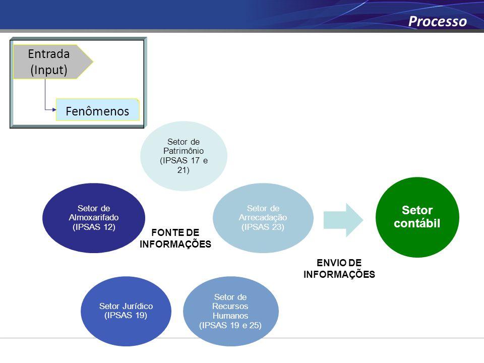 Processo Entrada (Input) Fenômenos Setor contábil FONTE DE INFORMAÇÕES