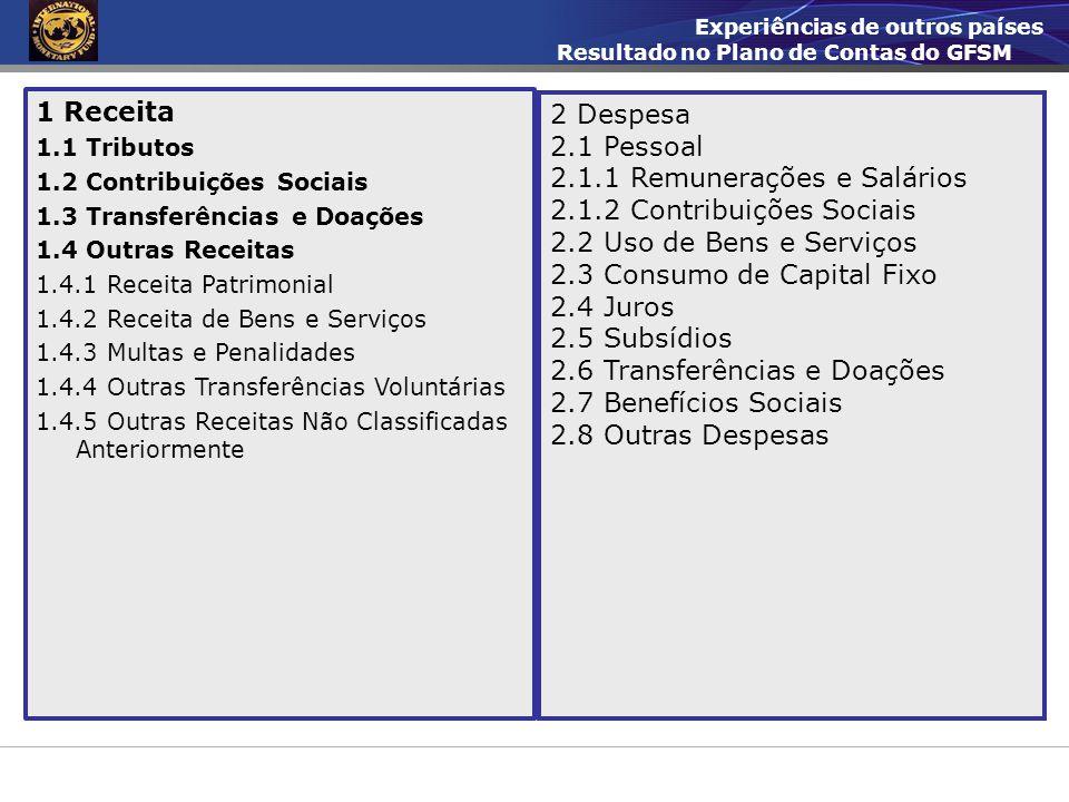 2.1.1 Remunerações e Salários 2.1.2 Contribuições Sociais