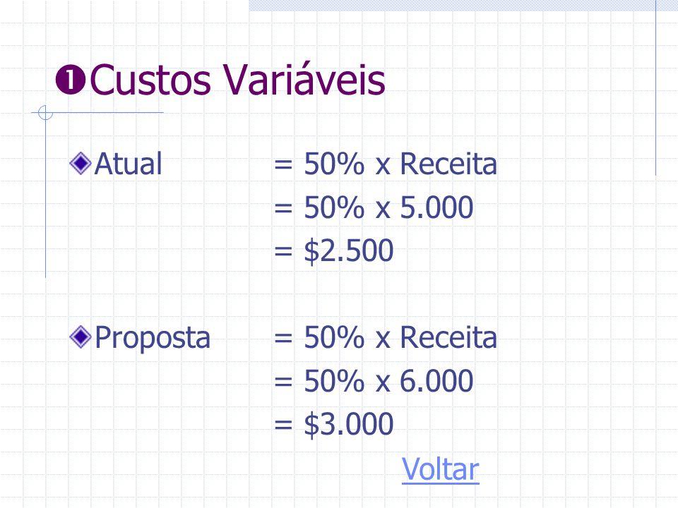 Custos Variáveis Atual = 50% x Receita = 50% x 5.000 = $2.500