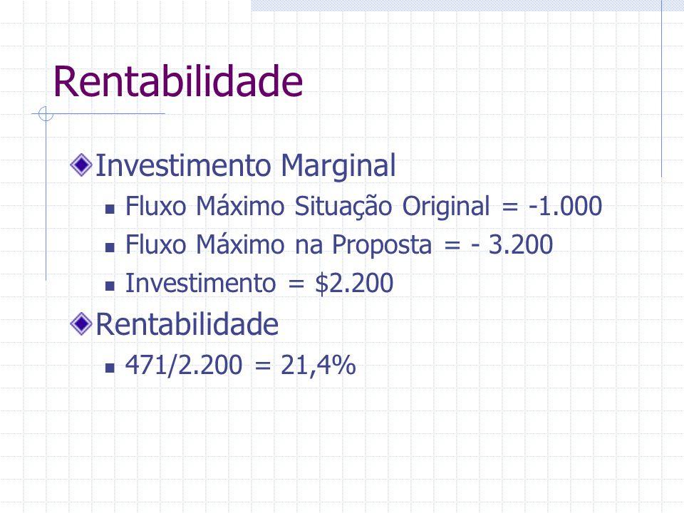 Rentabilidade Investimento Marginal Rentabilidade