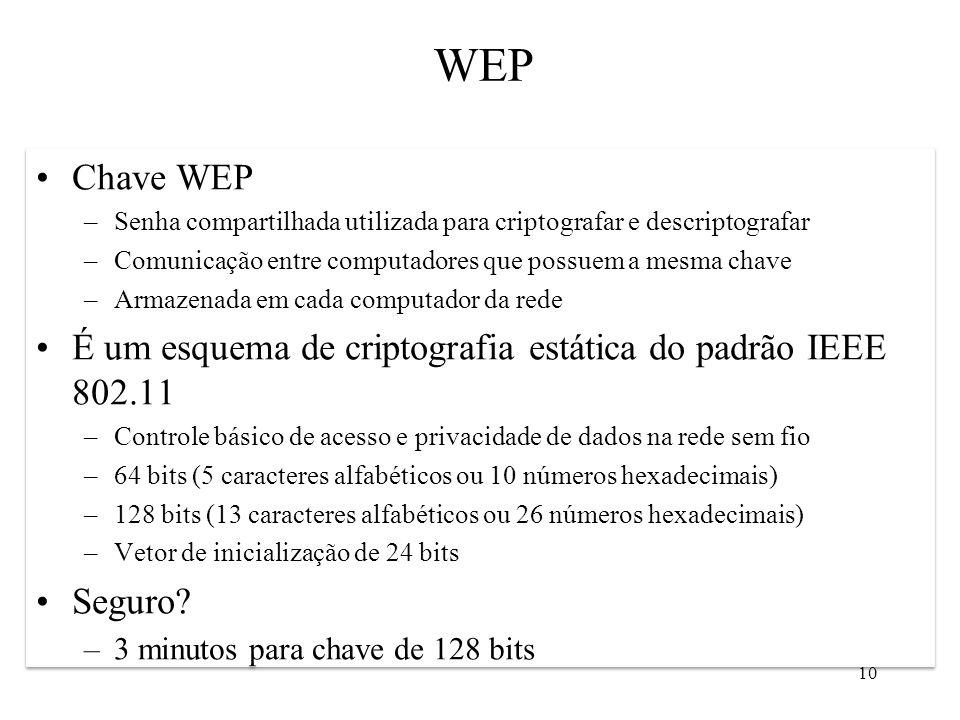 WEP Chave WEP. Senha compartilhada utilizada para criptografar e descriptografar. Comunicação entre computadores que possuem a mesma chave.