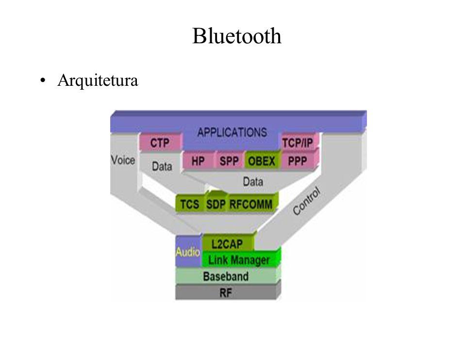 Bluetooth Arquitetura