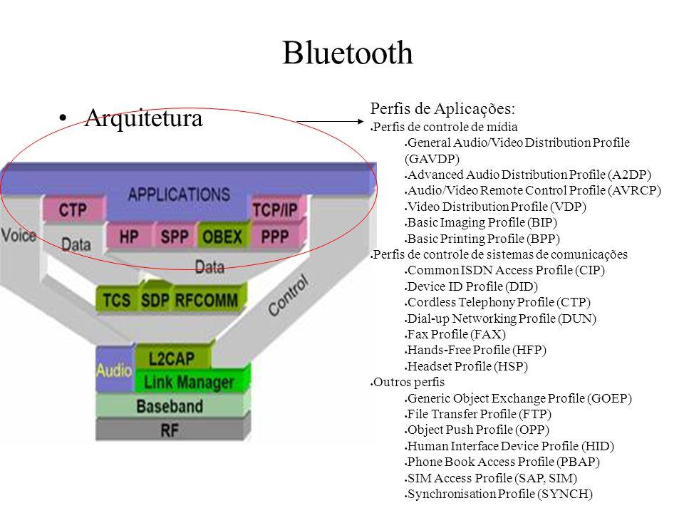 Bluetooth Arquitetura Perfis de Aplicações: