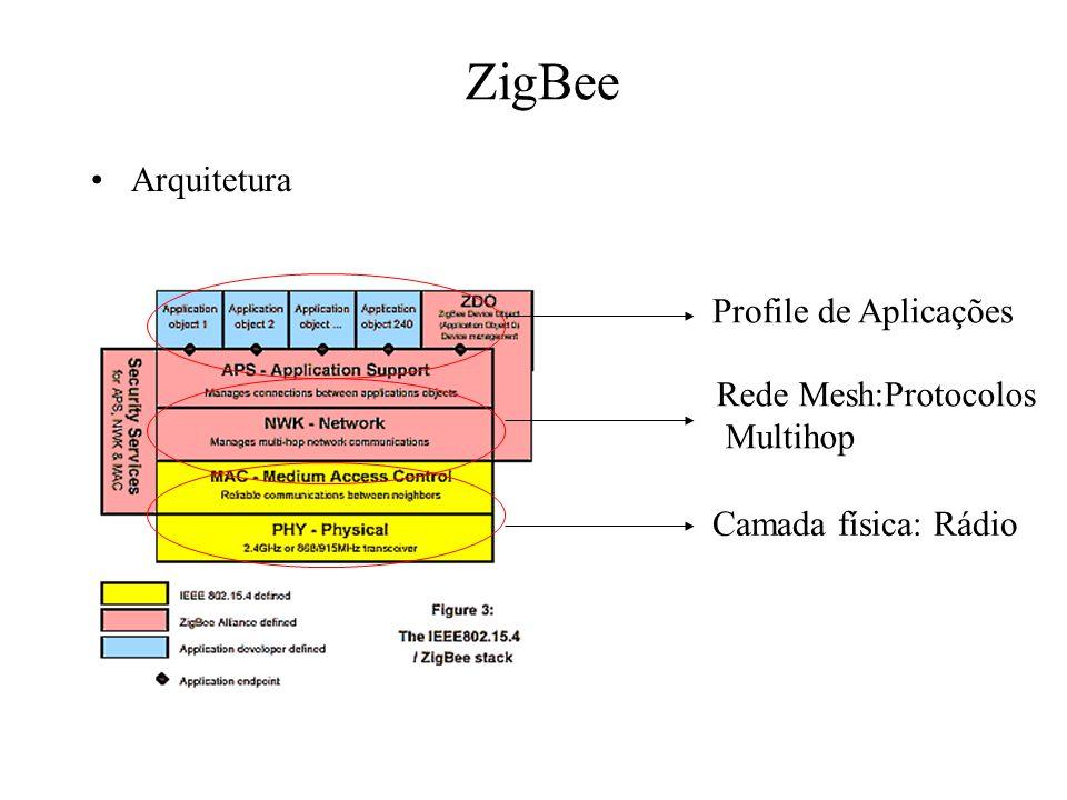 ZigBee Arquitetura Profile de Aplicações Rede Mesh:Protocolos Multihop
