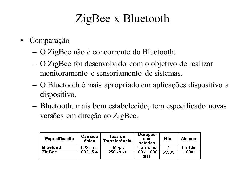 ZigBee x Bluetooth Comparação O ZigBee não é concorrente do Bluetooth.