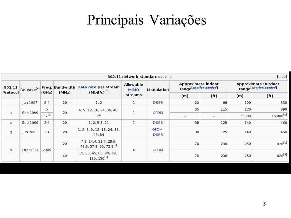 Principais Variações