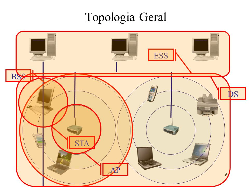Topologia Geral DS ESS BSS STA AP