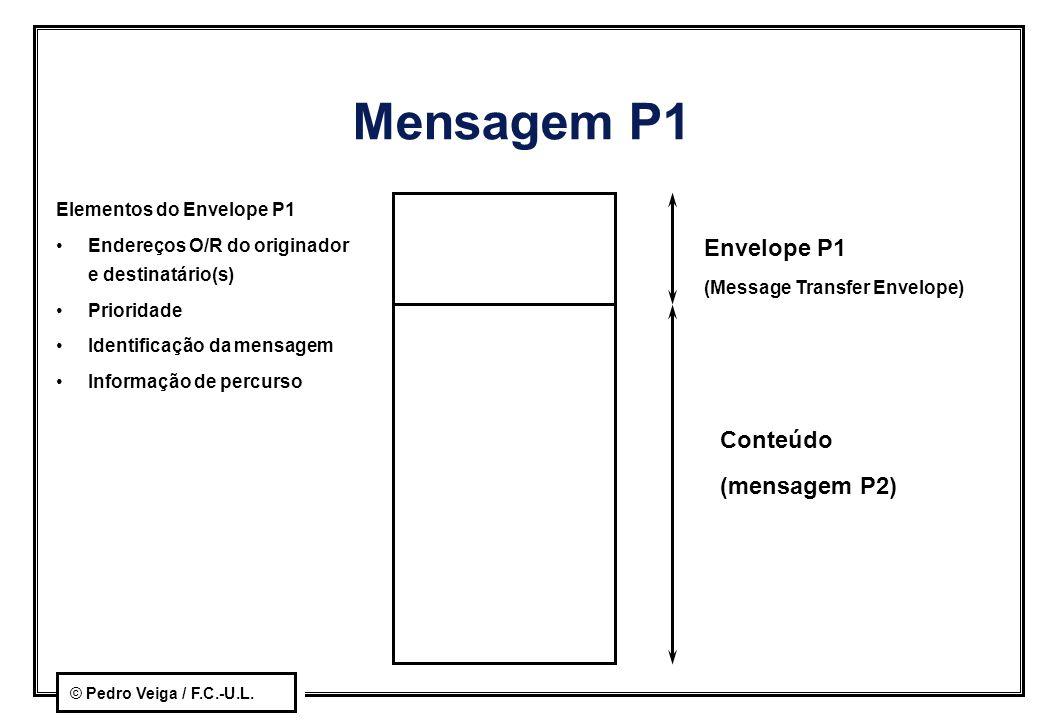Mensagem P1 Envelope P1 Conteúdo (mensagem P2)