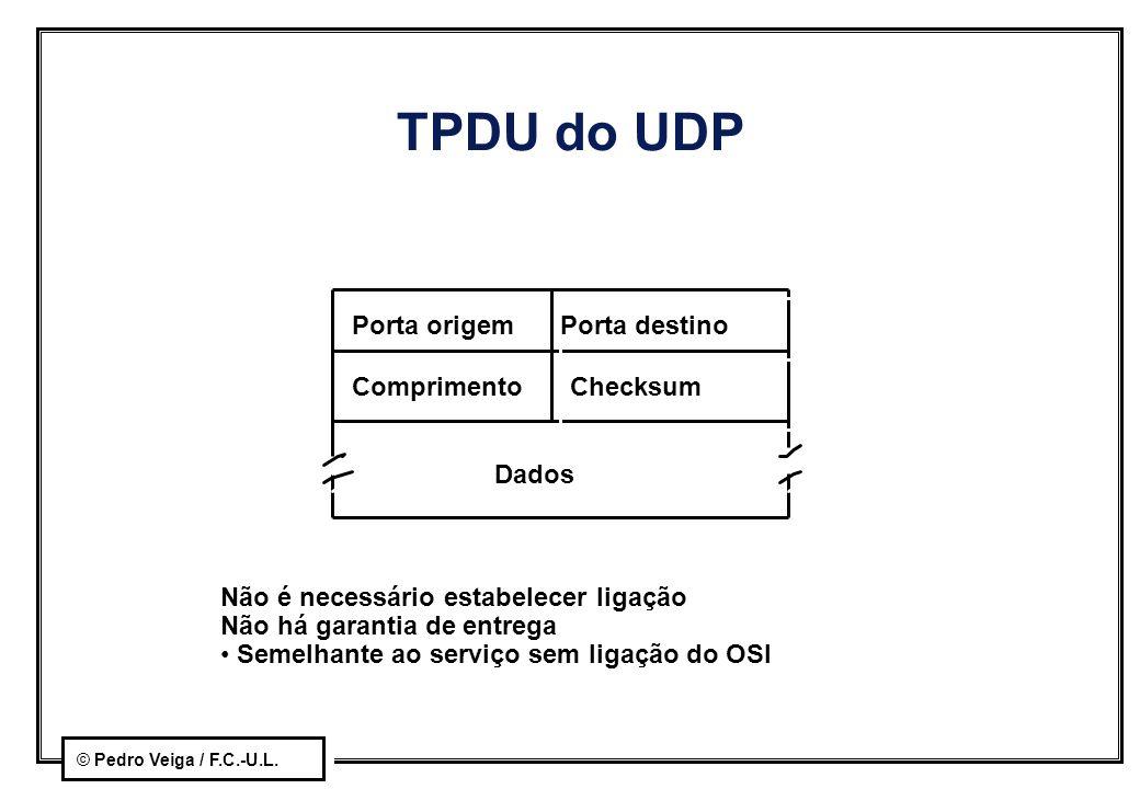 TPDU do UDP Porta origem Porta destino Comprimento Checksum Dados