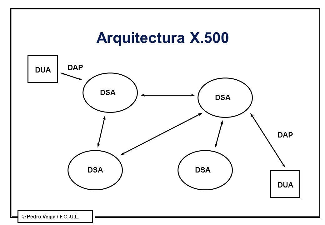 Arquitectura X.500 DAP DUA DSA DSA DAP DSA DSA DUA