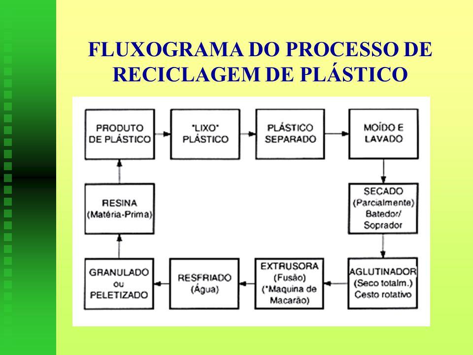FLUXOGRAMA DO PROCESSO DE RECICLAGEM DE PLÁSTICO