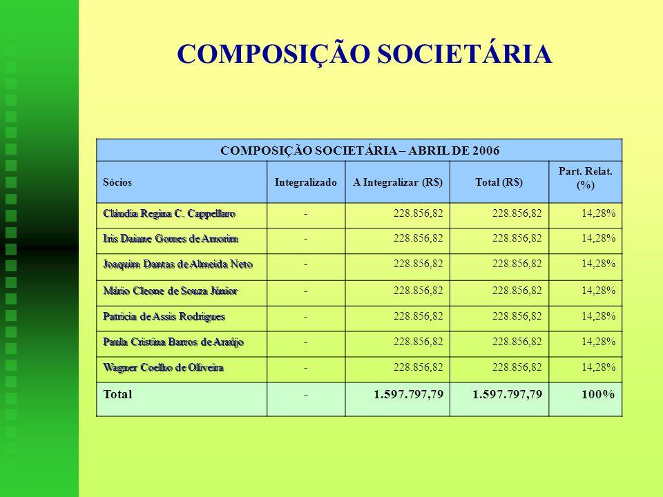 COMPOSIÇÃO SOCIETÁRIA COMPOSIÇÃO SOCIETÁRIA – ABRIL DE 2006