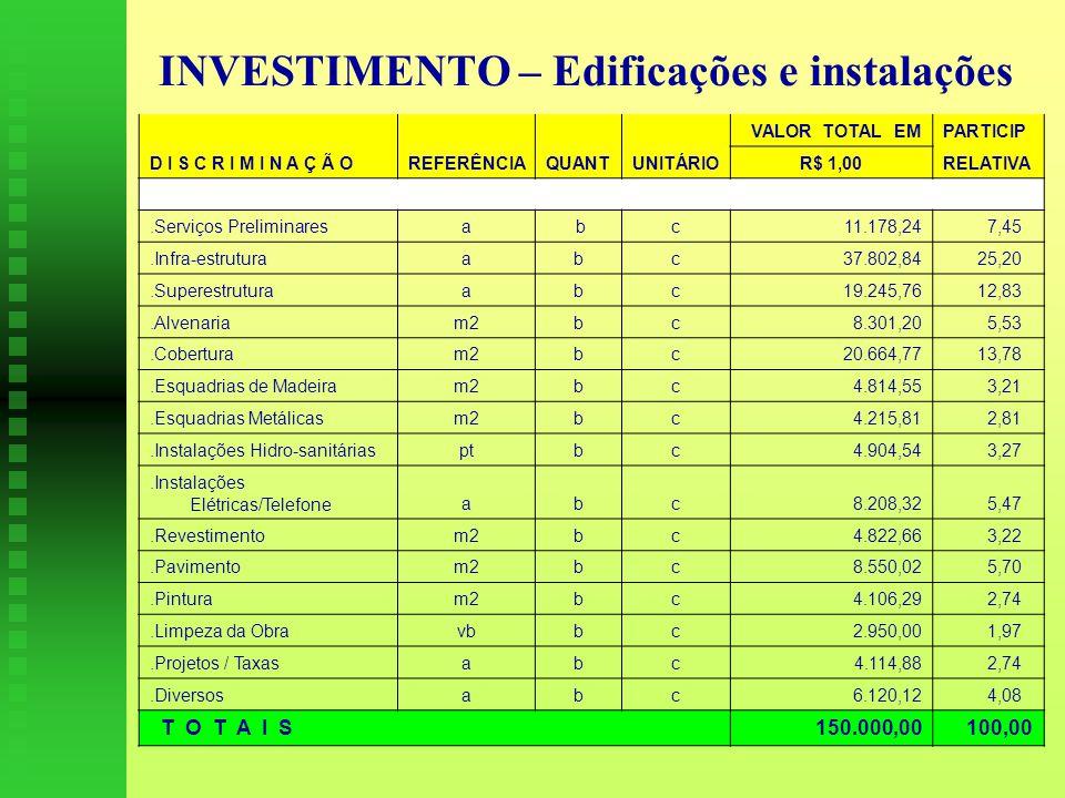 INVESTIMENTO – Edificações e instalações