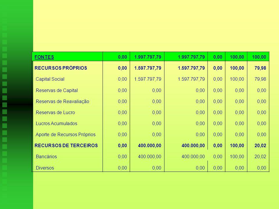 FONTES 0,00. 1.997.797,79. 100,00. RECURSOS PRÓPRIOS. 1.597.797,79. 79,98. .Capital Social. .Reservas de Capital.