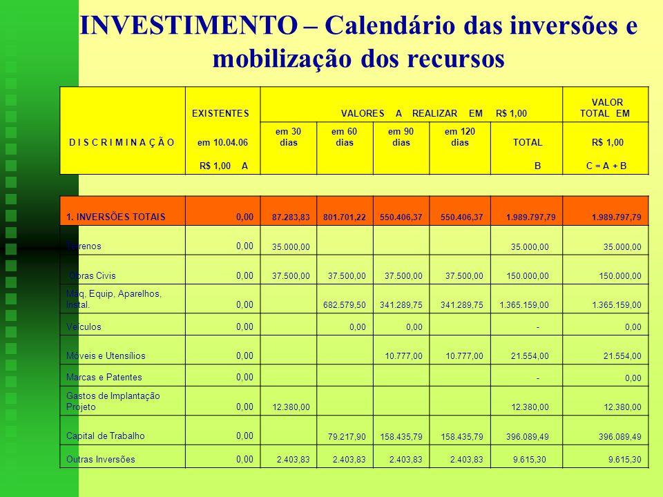 INVESTIMENTO – Calendário das inversões e mobilização dos recursos