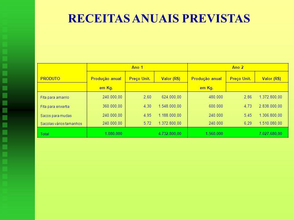 RECEITAS ANUAIS PREVISTAS