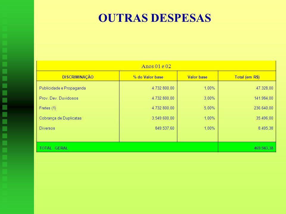 OUTRAS DESPESAS Anos 01 e 02 DISCRIMINAÇÃO % do Valor base Valor base